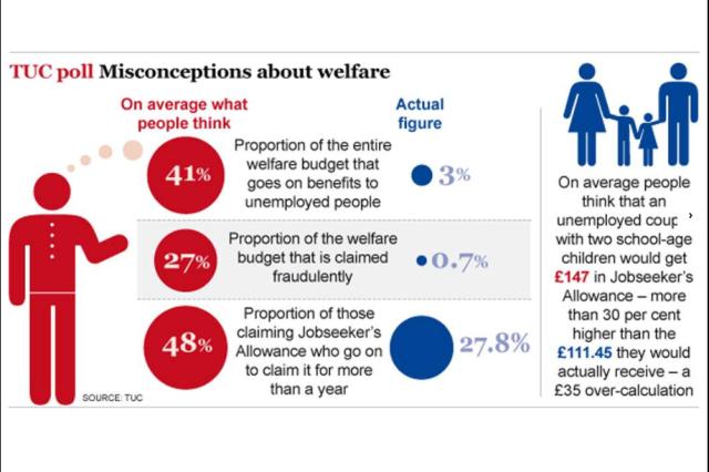Welfare Belief Stats 2013