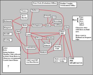 Paedo Diagram
