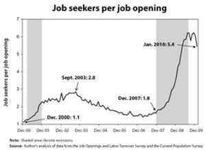 JobSeekersPerJobOpening_EconomicPolicyInstituteGraph_AB3_18_10