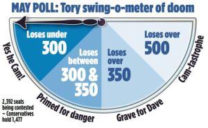Tory Swing-o-meter