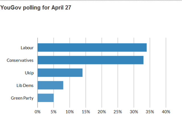YouGov Poll 27 April
