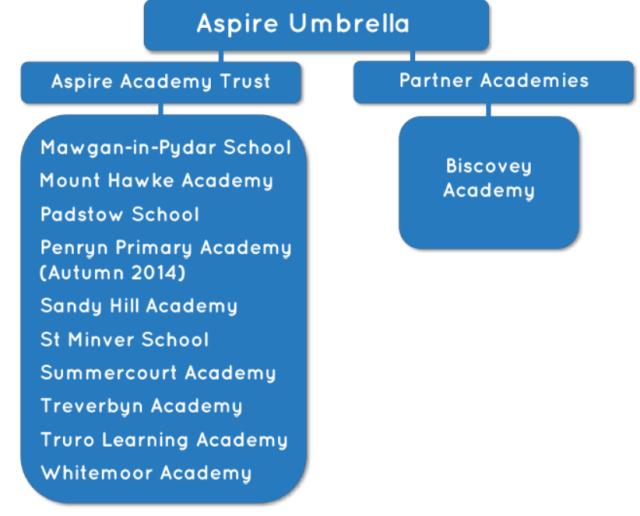 Aspire Umbrella