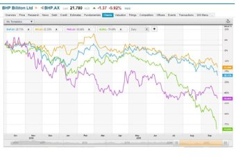 share prices major mining cos