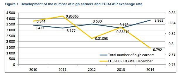 high earners uk