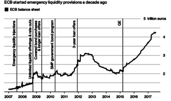 ecb-balance-sheet-chart-1028489